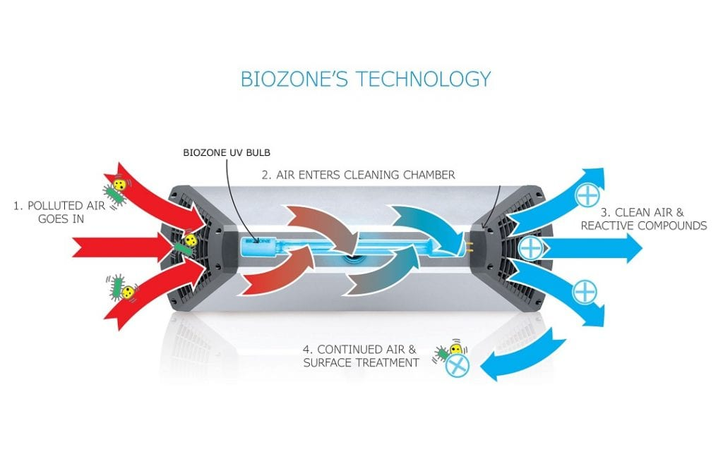 How a BioZone Air & Surface Sanitiser works